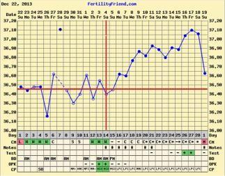 Anovulatory cycles  :( Anyone? | Netmums