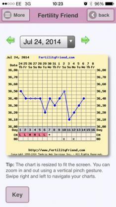 BBT dip? Before ovulation? | Netmums