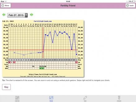 Flu like symptoms 3/4 days past ovulation - what could it mean