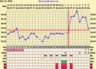 Spotting 6/7DPO and BBT temp drop today :(   Netmums