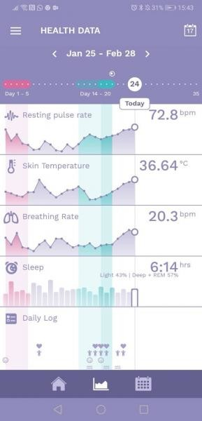 BBT chart - temp increase at 6 DPO and AF like cramps! | Netmums