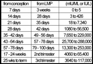 hcg_levels-chart.jpg